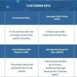 General Metrics used in 21st Century Business Models