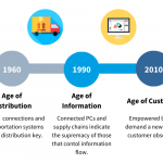 Introduction: Age of Business