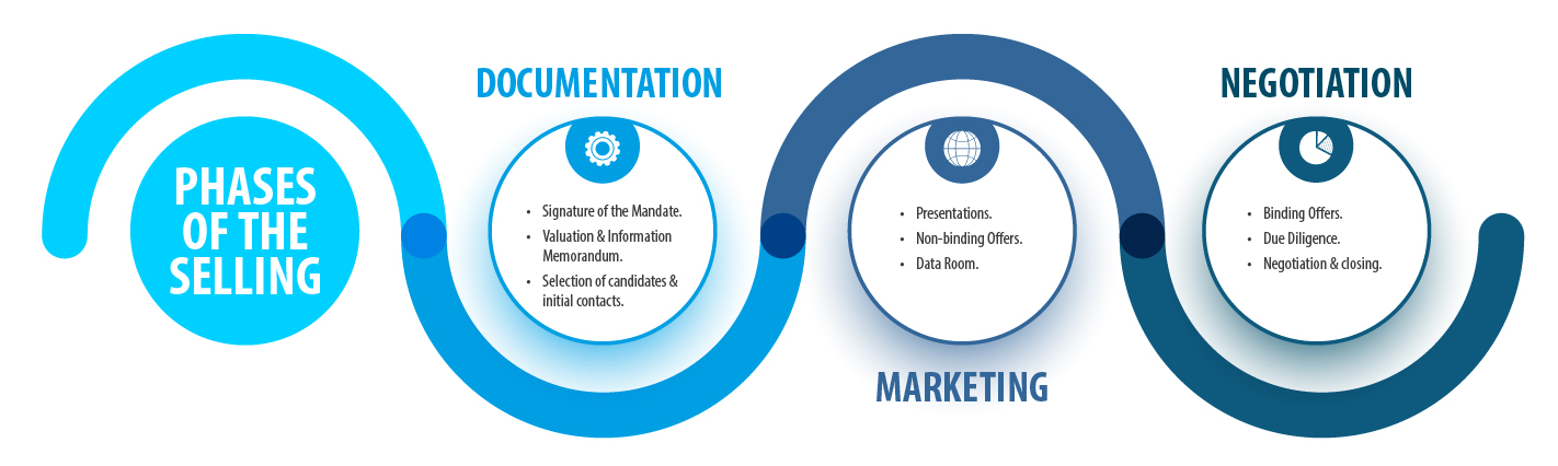 Graphic of the Phases in a Sell-Side Prcess: Documentation, Marketing & Negotiation