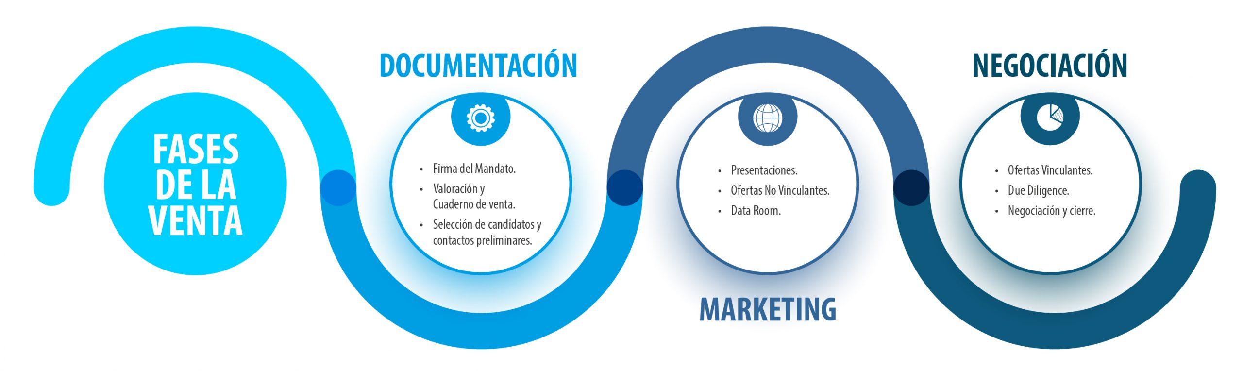Gráfico de las Fases de la Venta: Documentación, Marketing y Negociación